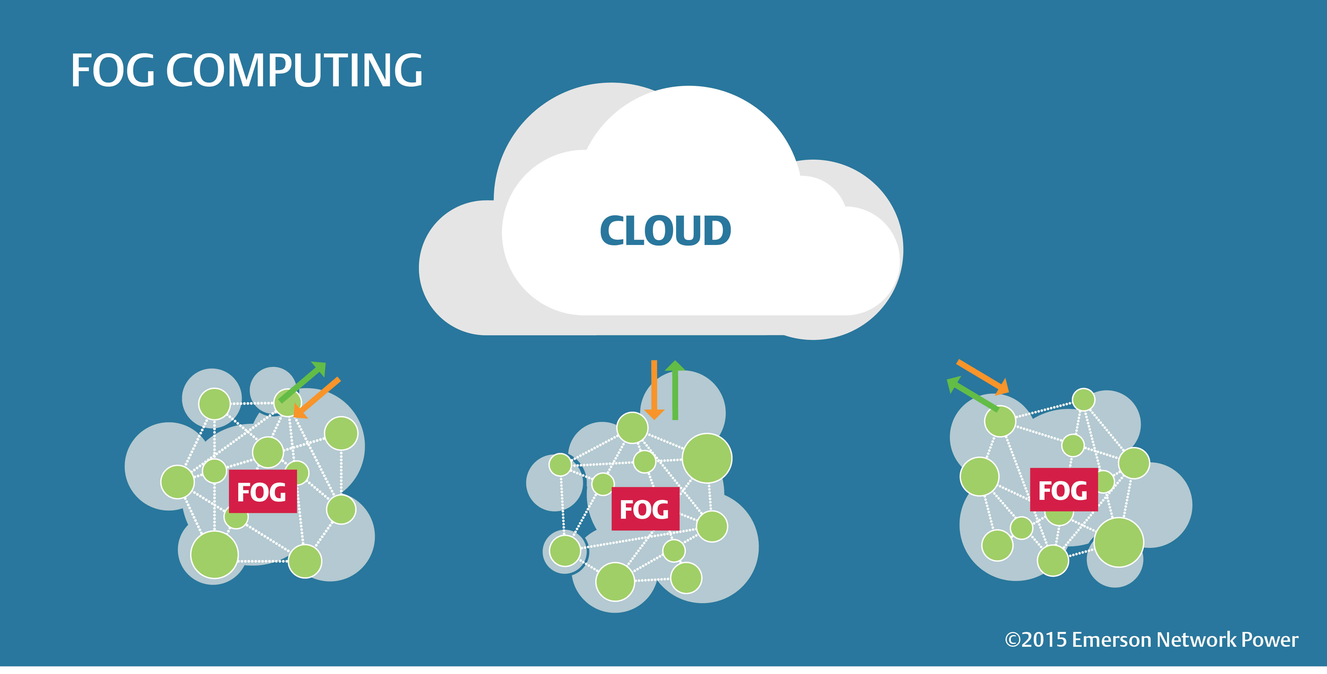 Is Fog Computing The Answer To The Internet Of Things